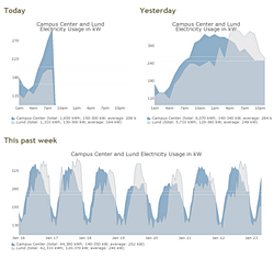 Campus Energy Usage Charts